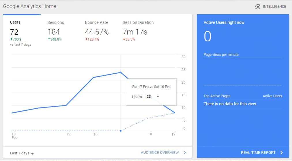 Pengalaman Diterima Google AdSense Dalam Waktu 19 Hari